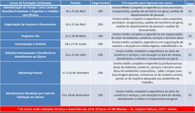 Tabela de cursos